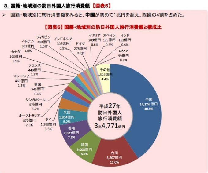 中国人旅行者の日本での消費額