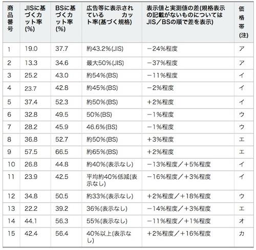 神奈川県ブルーライトカットメガネの調査結果